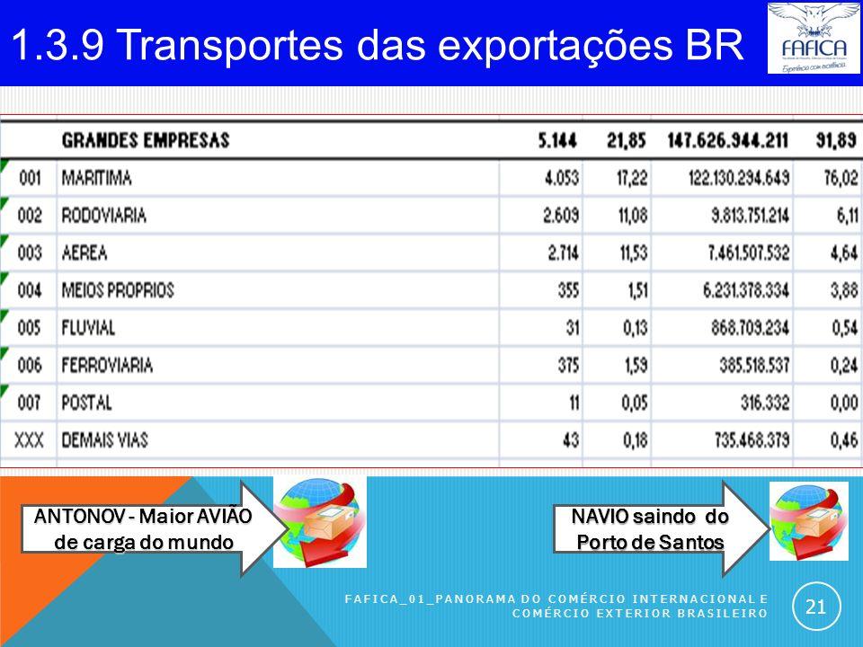 1.3.8 Principais produtos exportados pelo BR. FAFICA_01_Panorama do Comércio Internacional e Comércio Exterior Brasileiro 20