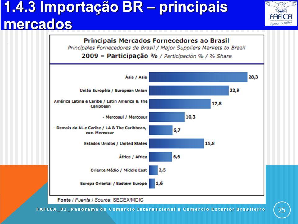1.4.2 Importadores do Brasil. Panorama do Comércio Internacional e Comércio Exterior Brasileiro FAFICA_01_Panorama do Comércio Internacional e Comérci