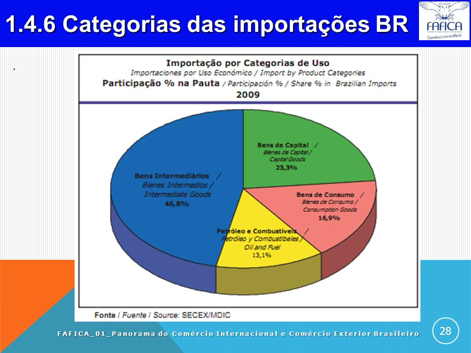 1.4.5 Evolução das importações BR. FAFICA_01_Panorama do Comércio Internacional e Comércio Exterior Brasileiro 27