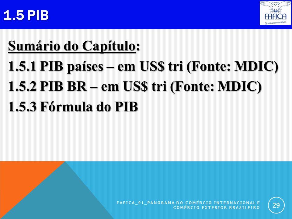 1.4.6 Categorias das importações BR, FAFICA_01_Panorama do Comércio Internacional e Comércio Exterior Brasileiro 28