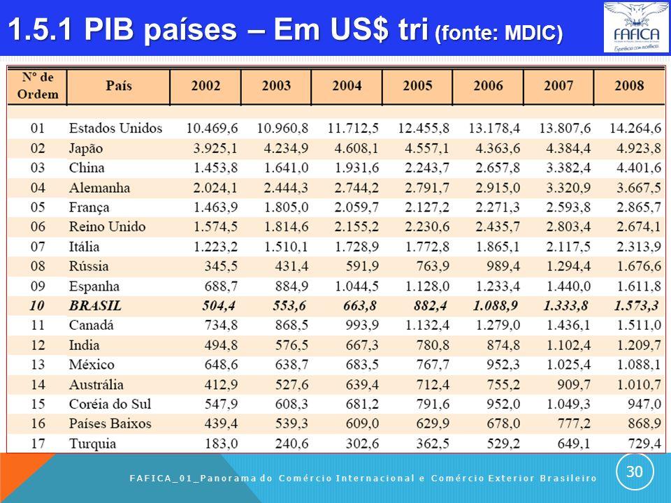 1.5 PIB Sumário do Capítulo: 1.5.1 PIB países – em US$ tri (Fonte: MDIC) 1.5.2 PIB BR – em US$ tri (Fonte: MDIC) 1.5.3 Fórmula do PIB FAFICA_01_PANORA