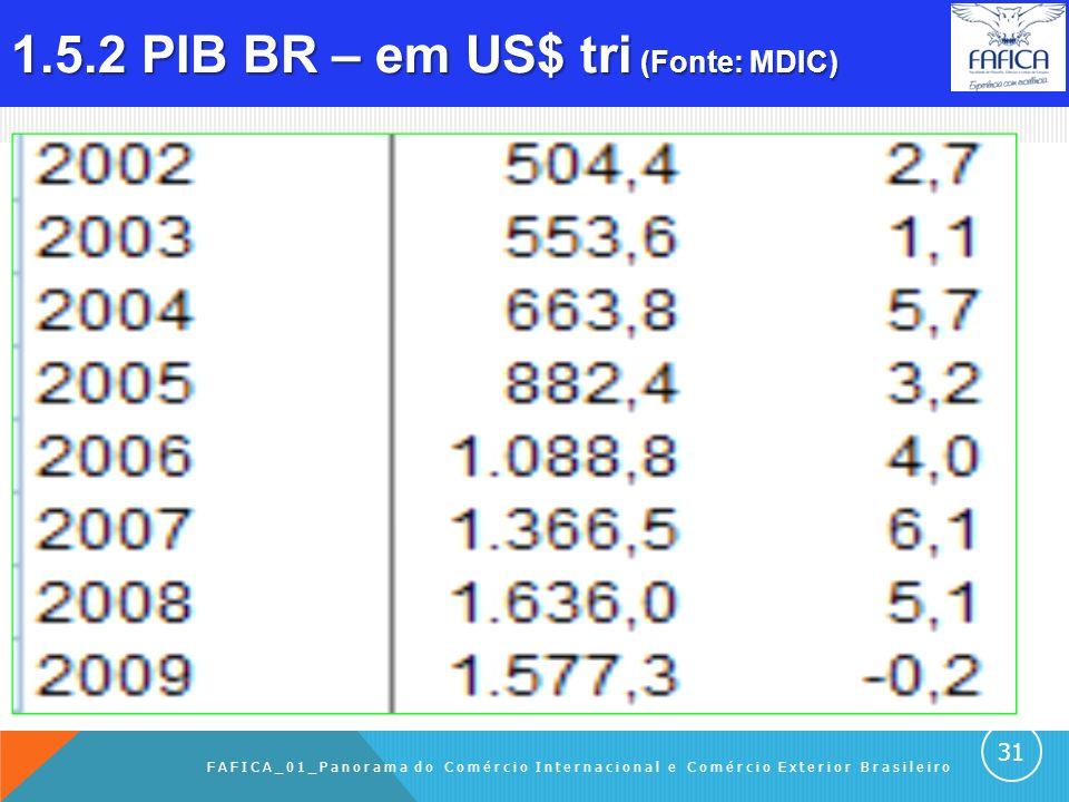 1.5.1 PIB países – Em US$ tri (fonte: MDIC). FAFICA_01_Panorama do Comércio Internacional e Comércio Exterior Brasileiro 30