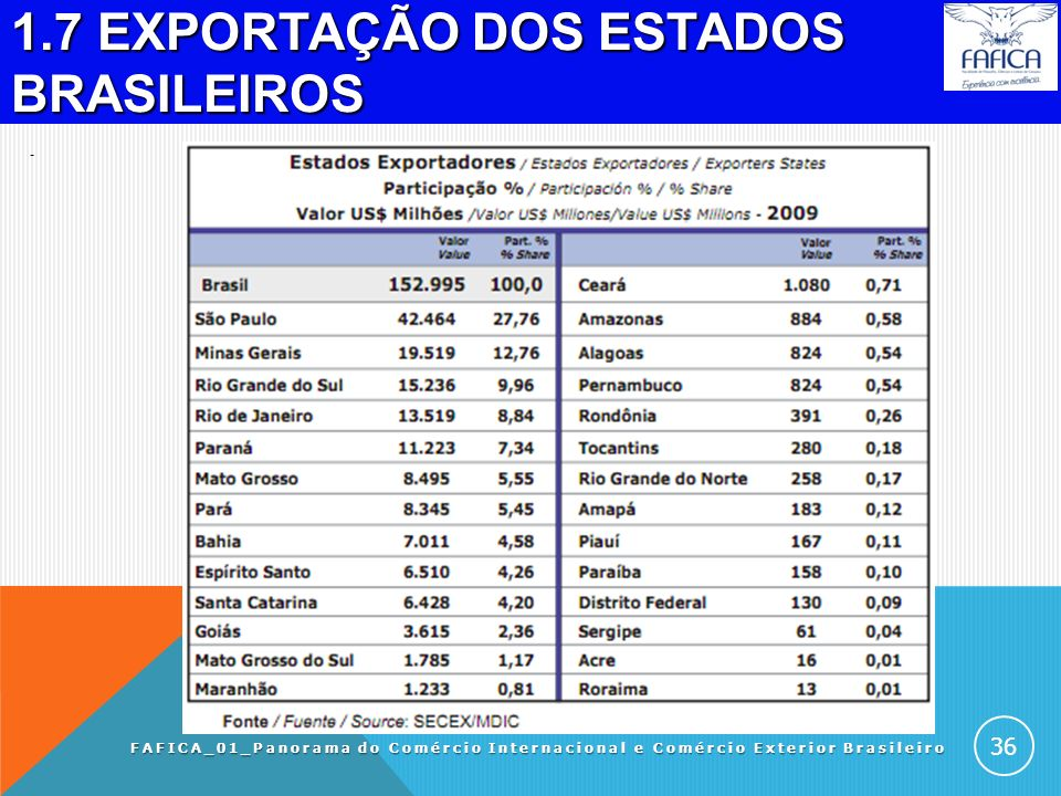1.6.2 Acordos comerciais 1. Mercosul - (ACE 18) 1. Mercosul - (ACE 18) 2. Brasil - Suriname (ACE-41) 2. Brasil - Suriname (ACE-41) 3. Brasil - Guiana