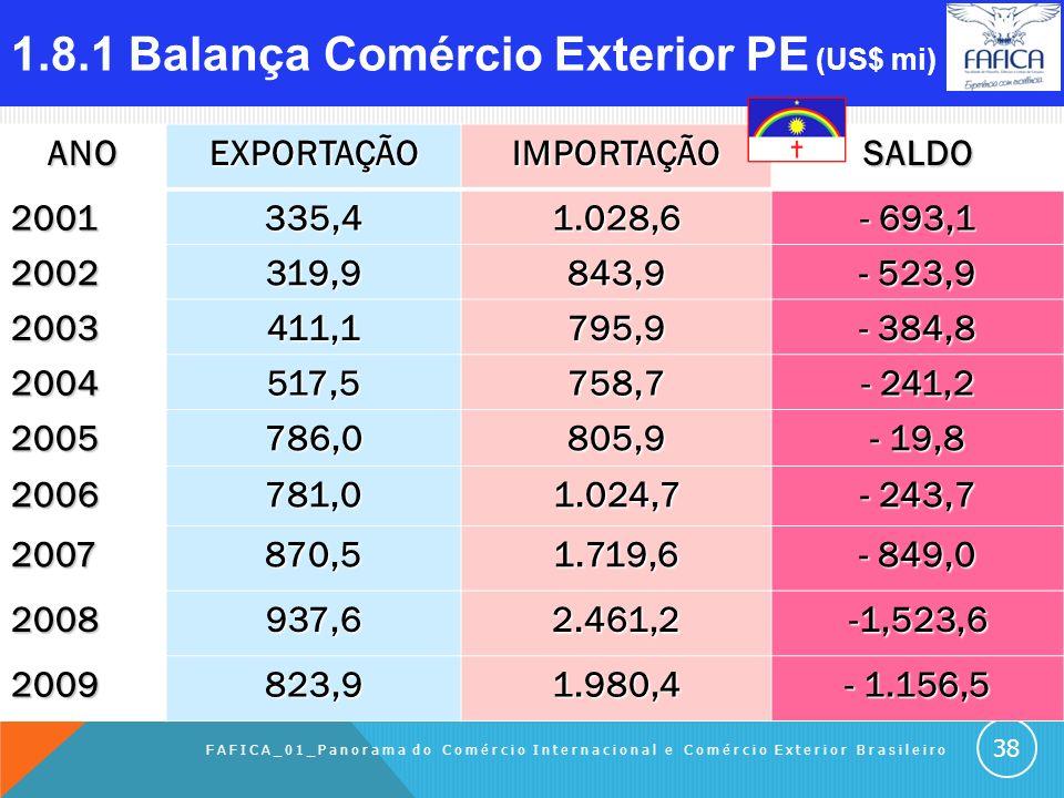 1.8 COMÉRCIO EXTERIOR PE (US$ MI) Sumário do Capítulo: 1.8.1 Balança Comércio Exterior PE (em US$ mi) 1.8.1 Principais empresas exportadoras PE 1.8.2