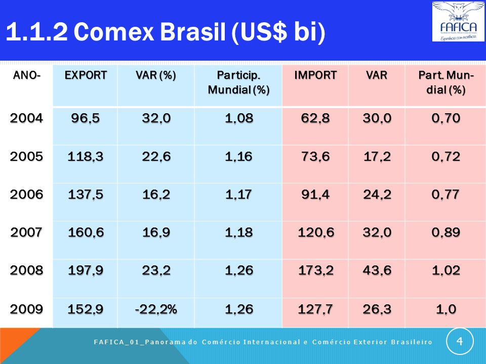 1.1.1. Cenário atual do Comex brasileiro O Comércio Exterior Brasileiro tem ainda política operacional e administrativa deficientes. Mesmo assim tem c