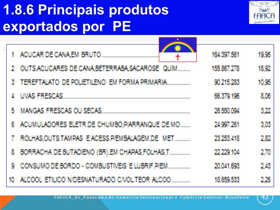 1.8.5 Principais países que vendem a PE. FAFICA_01_Panorama do Comércio Internacional e Comércio Exterior Brasileiro 42
