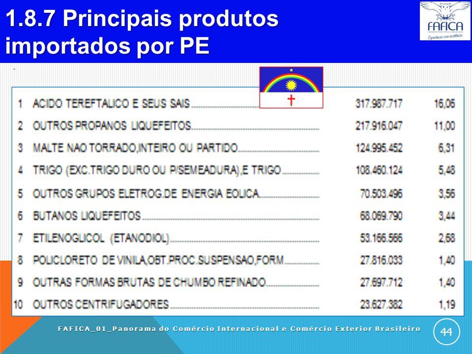 1.8.6 Principais produtos exportados por PE. FAFICA_01_Panorama do Comércio Internacional e Comércio Exterior Brasileiro 43