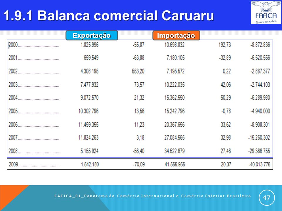 1.9 COMÉRCIO EXTERIOR DE CARUARU 1.9.1Balança comercial Caruaru 1.9.2 Destinos das exportações de Caruaru – em 2009 1.9.3 Principais países das import