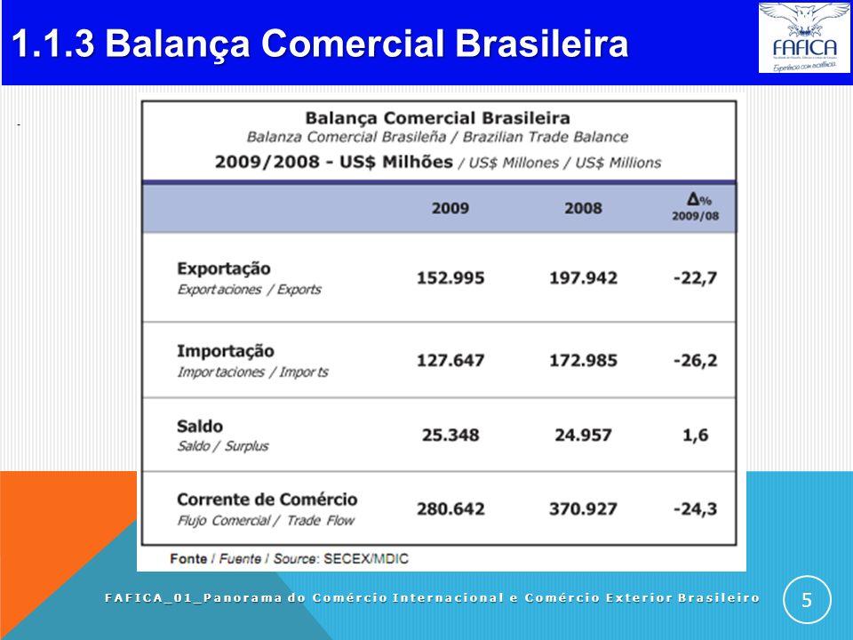 1.1.2 Comex Brasil (US$ bi ). FAFICA_01_Panorama do Comércio Internacional e Comércio Exterior Brasileiro 4 ANO-EXPORT VAR (%) Particip. Mundial (%) I