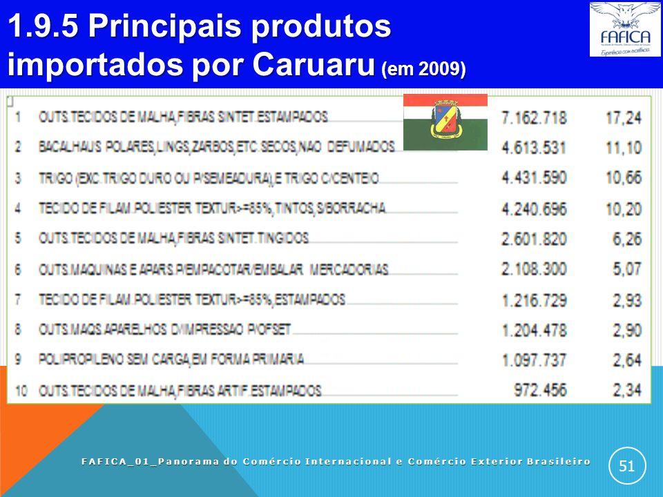 1.9.4 Principais produtos exportados por Caruaru (em 2009). FAFICA_01_Panorama do Comércio Internacional e Comércio Exterior Brasileiro 50