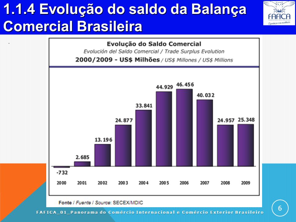 1.1.4 Evolução do saldo da Balança Comercial Brasileira.