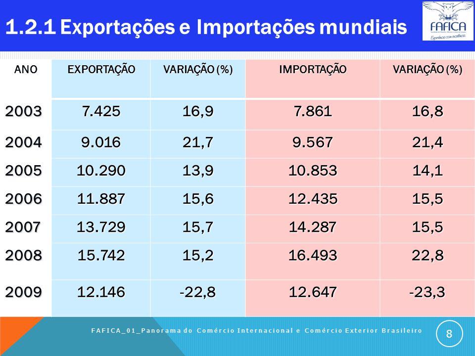 1.2 CENÁRIO MUNDIAL DO COMEX Sumário do Capítulo: 1.2.1 Exportações e importações mundiais (em US$ tri) 1.2.2 Principais países da exportações mundiai