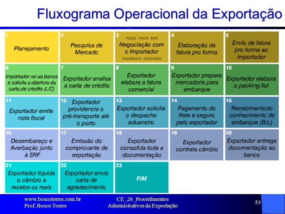 Fluxograma Operacional da Exportação. www.boscotorres.com.br Prof. Bosco Torres CE_26_Procedimentos Administrativos da Exportação 53