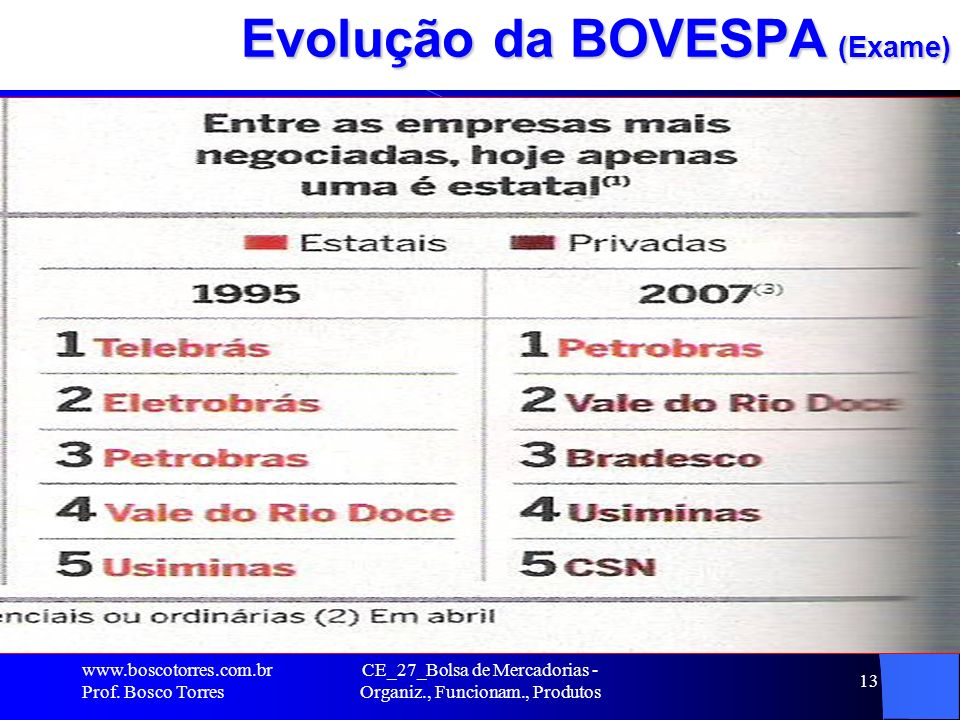 CE_27_Bolsa de Mercadorias - Organiz., Funcionam., Produtos 13 Evolução da BOVESPA (Exame). www.boscotorres.com.br Prof. Bosco Torres