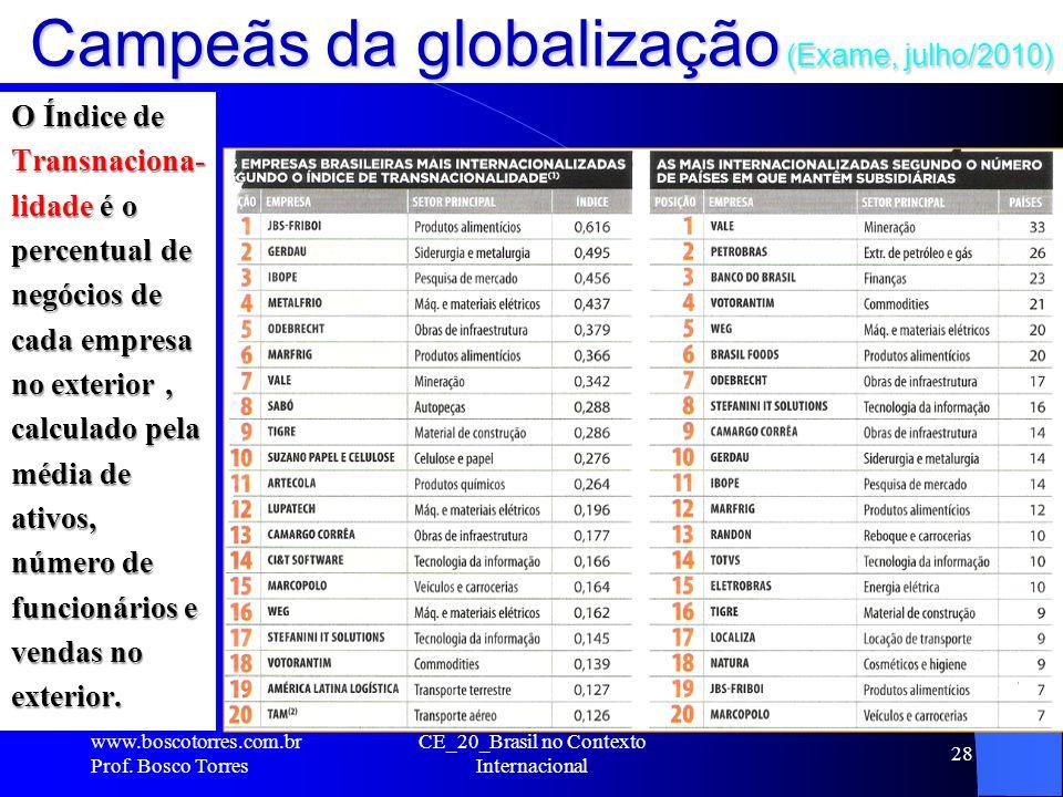 Campeãs da globalização (Exame, julho/2010) O Índice de Transnaciona- lidade é o percentual de negócios de cada empresa no exterior, calculado pela mé