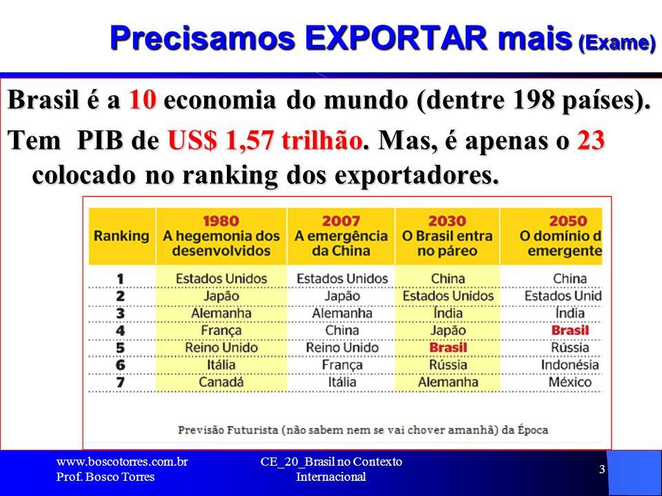 Precisamos EXPORTAR mais (Exame) Brasil é a 10 economia do mundo (dentre 198 países). Tem PIB de US$ 1,57 trilhão. Mas, é apenas o 23 colocado no rank
