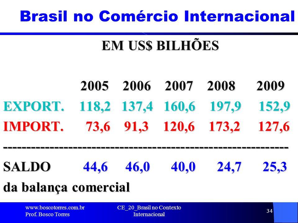 CE_20_Brasil no Contexto Internacional 34 Brasil no Comércio Internacional EM US$ BILHÕES EM US$ BILHÕES 2005 2006 2007 2008 2009 2005 2006 2007 2008