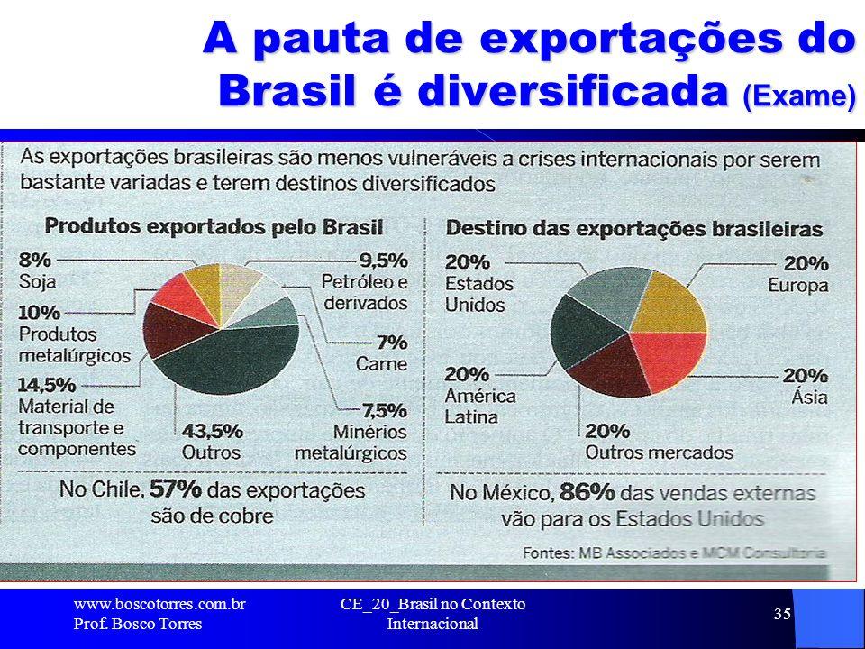 A pauta de exportações do Brasil é diversificada (Exame). www.boscotorres.com.br Prof. Bosco Torres CE_20_Brasil no Contexto Internacional 35