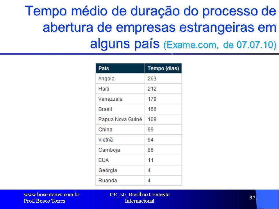 Tempo médio de duração do processo de abertura de empresas estrangeiras em alguns país (Exame.com, de 07.07.10). www.boscotorres.com.br Prof. Bosco To