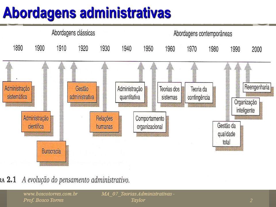 MA_07_Teorias Administrativas - Taylor2 Abordagens administrativas. www.boscotorres.com.br Prof. Bosco Torres