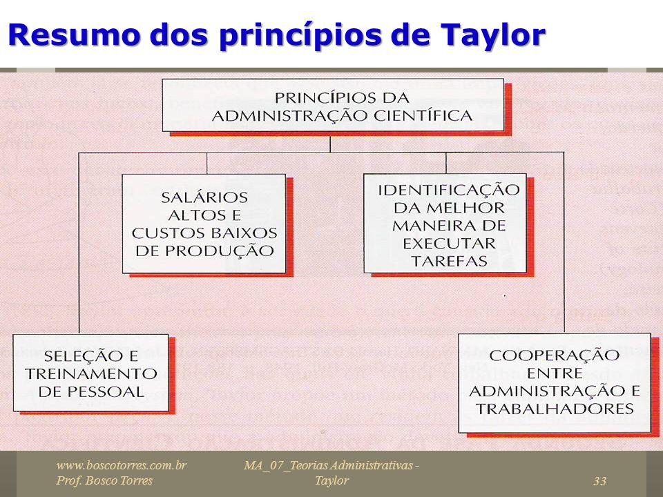 MA_07_Teorias Administrativas - Taylor33 Resumo dos princípios de Taylor. www.boscotorres.com.br Prof. Bosco Torres