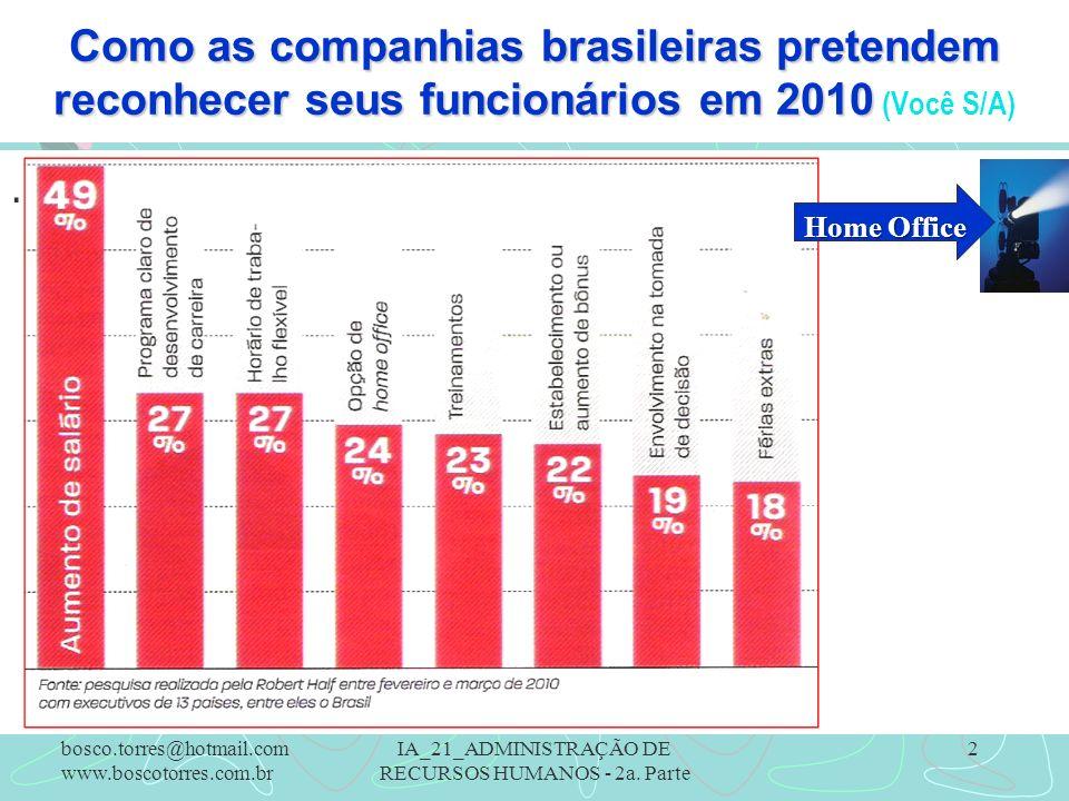 Como as companhias brasileiras pretendem reconhecer seus funcionários em 2010 Como as companhias brasileiras pretendem reconhecer seus funcionários em