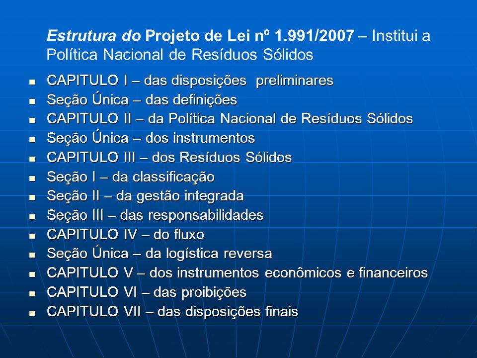 Estrutura do Projeto de Lei nº 1.991/2007 – Institui a Política Nacional de Resíduos Sólidos CAPITULO I – das disposições preliminares CAPITULO I – da