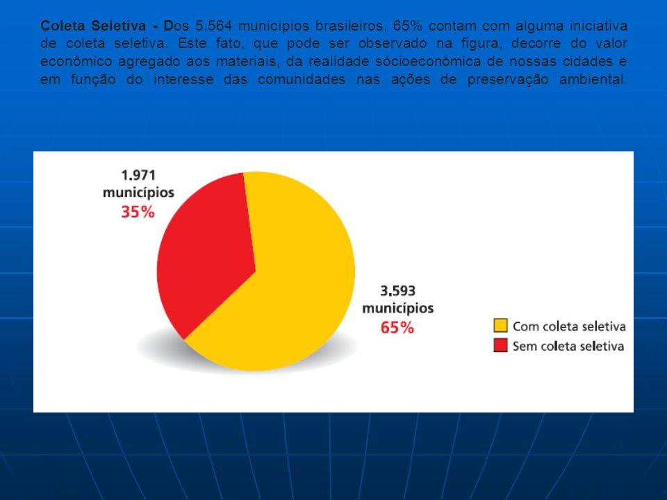 Coleta Seletiva - Dos 5.564 municípios brasileiros, 65% contam com alguma iniciativa de coleta seletiva. Este fato, que pode ser observado na figura,