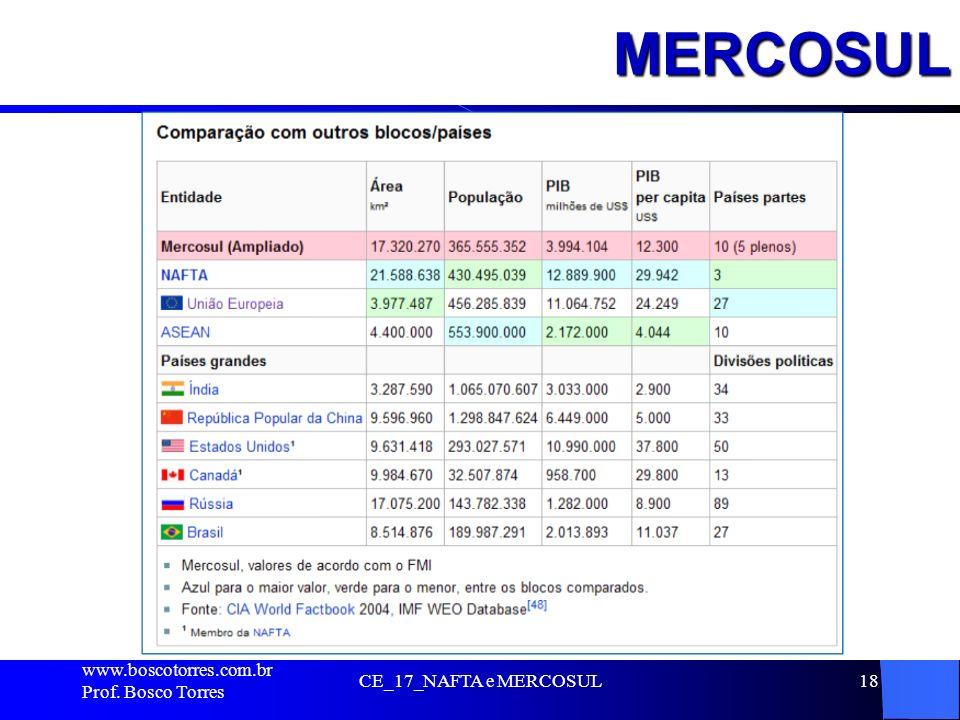 MERCOSUL. www.boscotorres.com.br Prof. Bosco Torres CE_17_NAFTA e MERCOSUL18