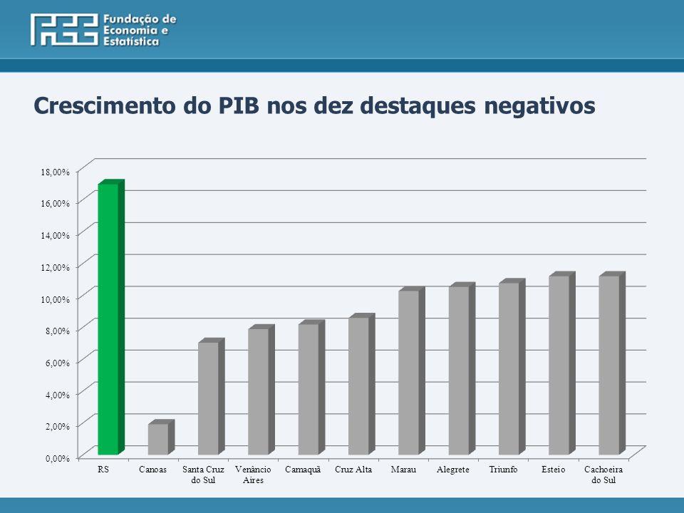 Crescimento do PIB nos dez destaques negativos