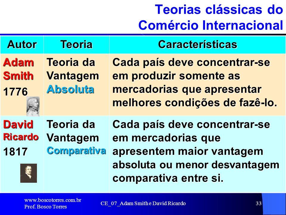 CE_07_Adam Smith e David Ricardo33 Teorias clássicas do Comércio Internacional. AutorTeoriaCaracterísticas Adam Smith 1776 Teoria da Vantagem Absoluta