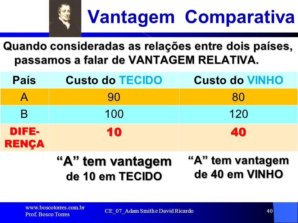 CE_07_Adam Smith e David Ricardo40 Vantagem Comparativa Quando consideradas as relações entre dois países, passamos a falar de VANTAGEM RELATIVA. País