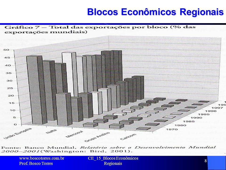 CE_15_Blocos Econômicos Regionais 8 Blocos Econômicos Regionais. www.boscotorres.com.br Prof. Bosco Torres