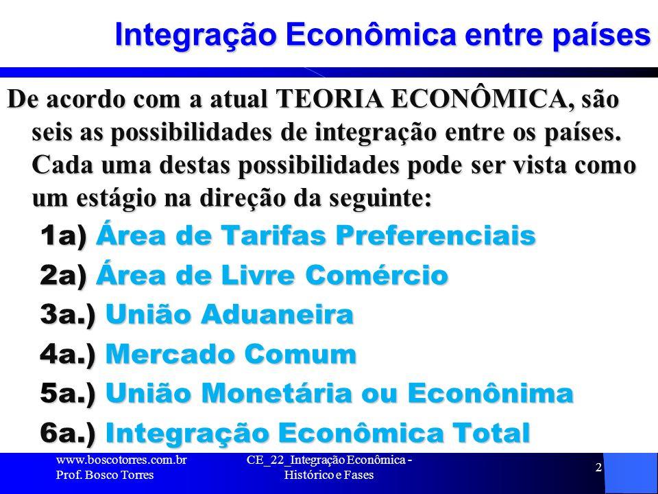 CE_22_Integração Econômica - Histórico e Fases 2 Integração Econômica entre países De acordo com a atual TEORIA ECONÔMICA, são seis as possibilidades de integração entre os países.