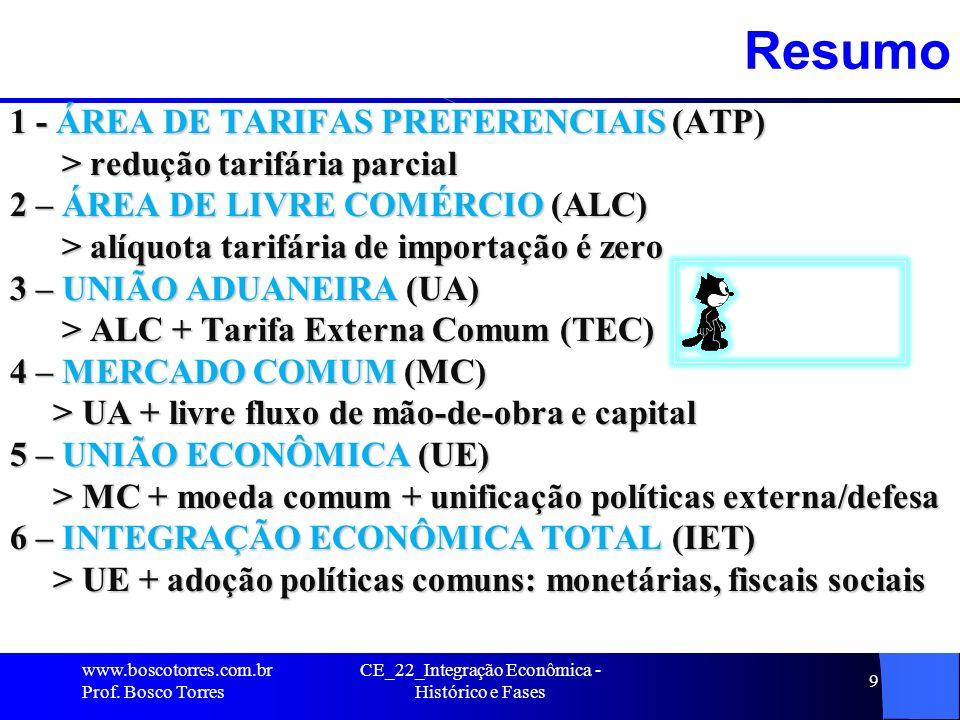 9Resumo 1 - ÁREA DE TARIFAS PREFERENCIAIS (ATP) > redução tarifária parcial > redução tarifária parcial 2 – ÁREA DE LIVRE COMÉRCIO (ALC) > alíquota tarifária de importação é zero > alíquota tarifária de importação é zero 3 – UNIÃO ADUANEIRA (UA) > ALC + Tarifa Externa Comum (TEC) > ALC + Tarifa Externa Comum (TEC) 4 – MERCADO COMUM (MC) > UA + livre fluxo de mão-de-obra e capital > UA + livre fluxo de mão-de-obra e capital 5 – UNIÃO ECONÔMICA (UE) > MC + moeda comum + unificação políticas externa/defesa > MC + moeda comum + unificação políticas externa/defesa 6 – INTEGRAÇÃO ECONÔMICA TOTAL (IET) > UE + adoção políticas comuns: monetárias, fiscais sociais > UE + adoção políticas comuns: monetárias, fiscais sociais CE_22_Integração Econômica - Histórico e Fases www.boscotorres.com.br Prof.