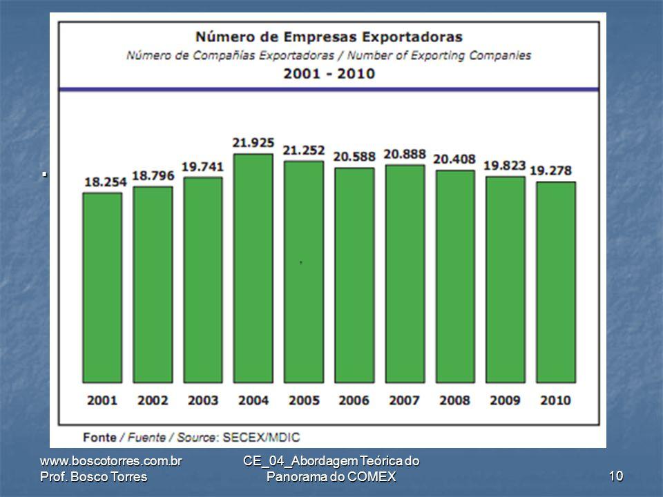 .. www.boscotorres.com.br Prof. Bosco Torres CE_04_Abordagem Teórica do Panorama do COMEX9