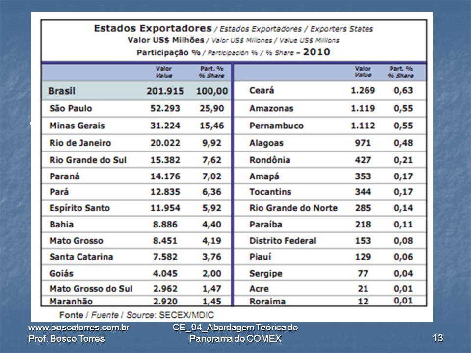 .. www.boscotorres.com.br Prof. Bosco Torres CE_04_Abordagem Teórica do Panorama do COMEX12