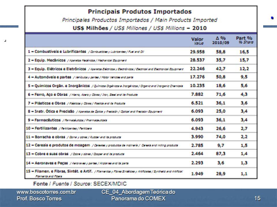 .. www.boscotorres.com.br Prof. Bosco Torres CE_04_Abordagem Teórica do Panorama do COMEX14