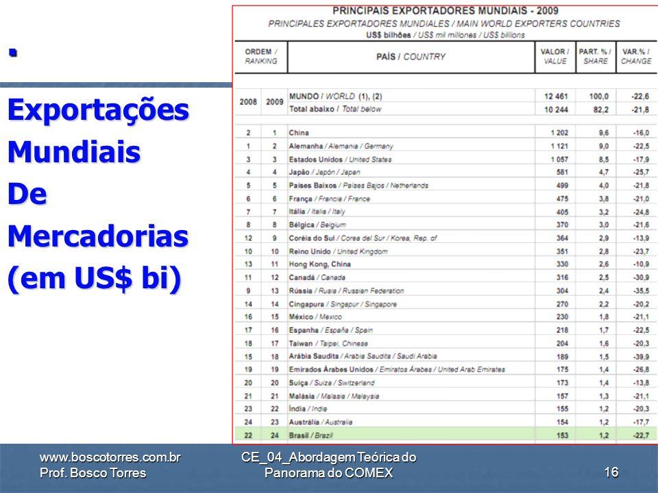 .. www.boscotorres.com.br Prof. Bosco Torres CE_04_Abordagem Teórica do Panorama do COMEX15