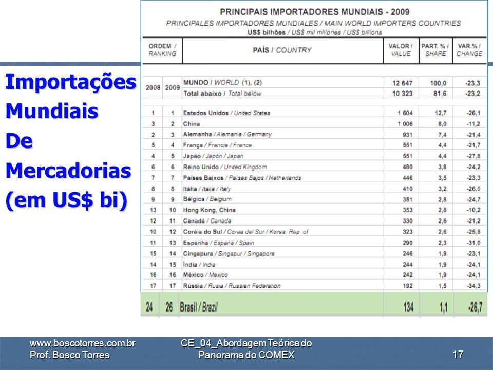 .ExportaçõesMundiaisDeMercadorias (em US$ bi) www.boscotorres.com.br Prof. Bosco Torres CE_04_Abordagem Teórica do Panorama do COMEX16