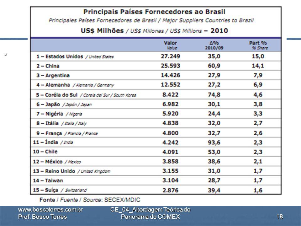 .ImportaçõesMundiaisDeMercadorias (em US$ bi) www.boscotorres.com.br Prof. Bosco Torres CE_04_Abordagem Teórica do Panorama do COMEX17