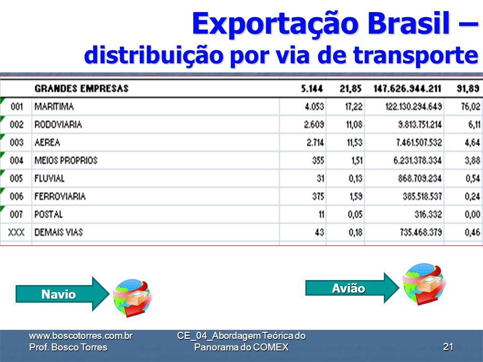 ,. www.boscotorres.com.br Prof. Bosco Torres CE_04_Abordagem Teórica do Panorama do COMEX20