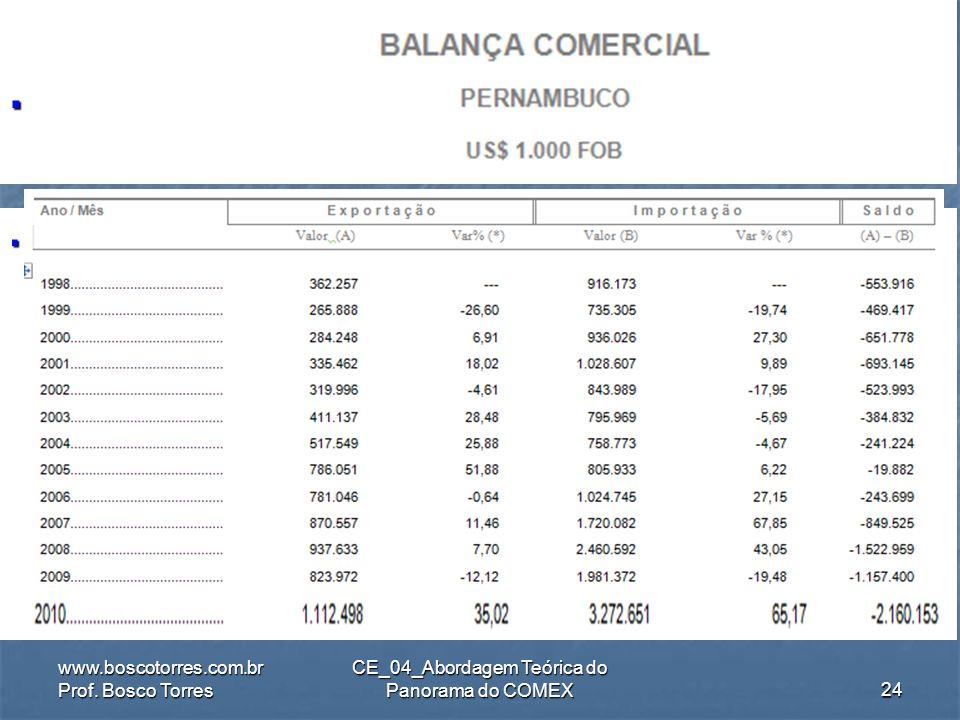 18 Acordos comerciais Mercosul - (ACE 18) Mercosul - (ACE 18) Brasil - Suriname (ACE-41) Brasil - Suriname (ACE-41) Brasil - Guiana (ACE-38) Brasil -
