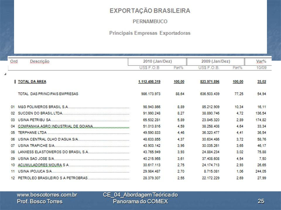 .. www.boscotorres.com.br Prof. Bosco Torres CE_04_Abordagem Teórica do Panorama do COMEX24