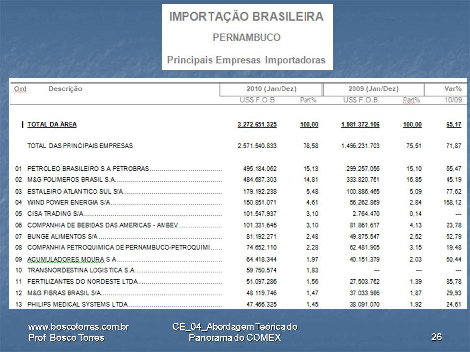 .. www.boscotorres.com.br Prof. Bosco Torres CE_04_Abordagem Teórica do Panorama do COMEX25