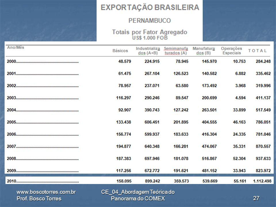 .. www.boscotorres.com.br Prof. Bosco Torres CE_04_Abordagem Teórica do Panorama do COMEX26