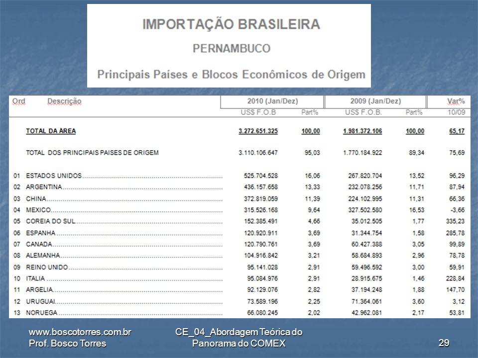 .. www.boscotorres.com.br Prof. Bosco Torres CE_04_Abordagem Teórica do Panorama do COMEX28