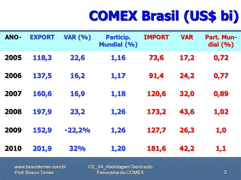 COMEX Brasil (US$ bi).CE_04_Abordagem Teórica do Panorama do COMEX ANO-EXPORT VAR (%) Particip.