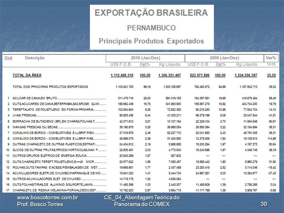 .. www.boscotorres.com.br Prof. Bosco Torres CE_04_Abordagem Teórica do Panorama do COMEX29