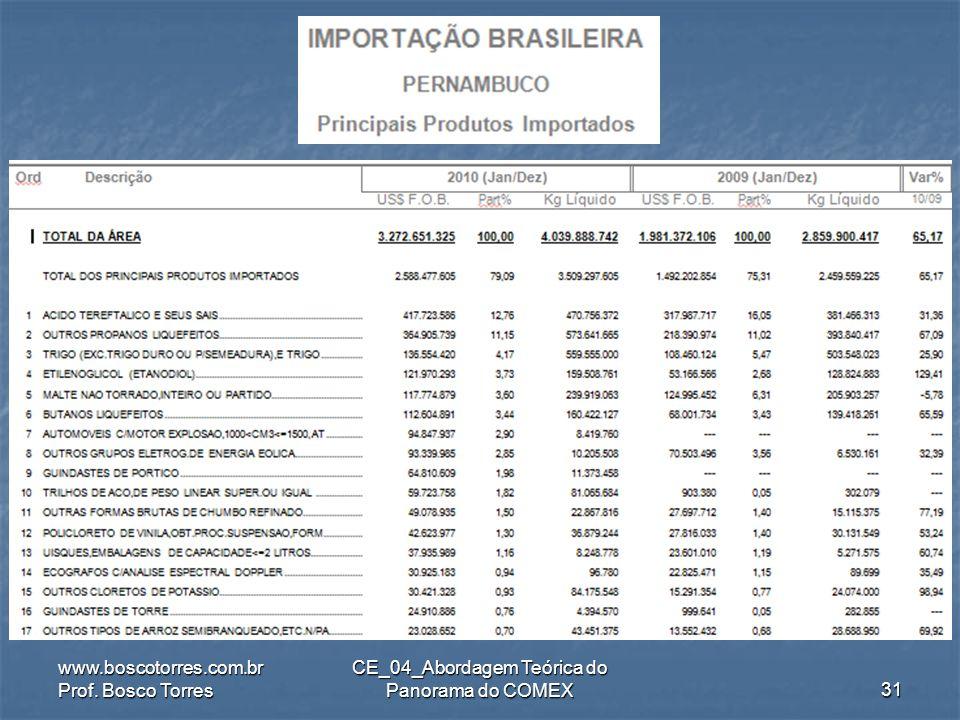 .. www.boscotorres.com.br Prof. Bosco Torres CE_04_Abordagem Teórica do Panorama do COMEX30